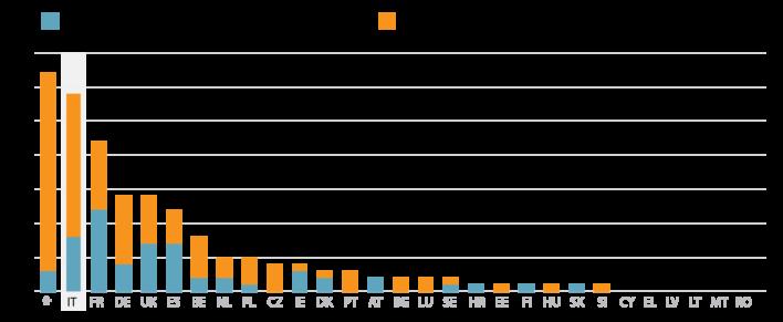 Accordi stipulati grazie al Piano Juncker nell'Unione Europea divisi per Paese. L'Italia, con i suoi 29 progetti firmati, risulta in testa alla classifica.
