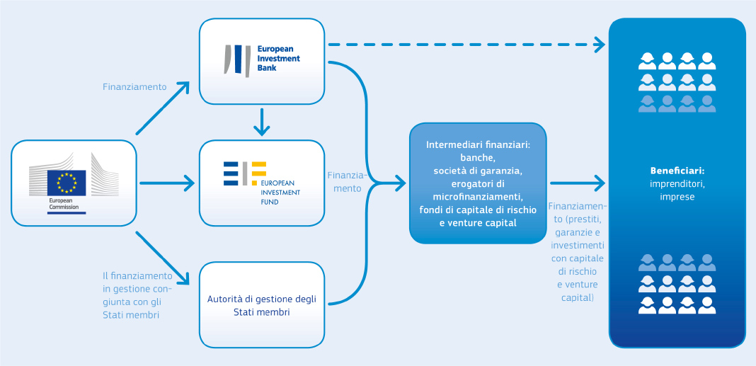 Fondo europeo investimenti (FEI)