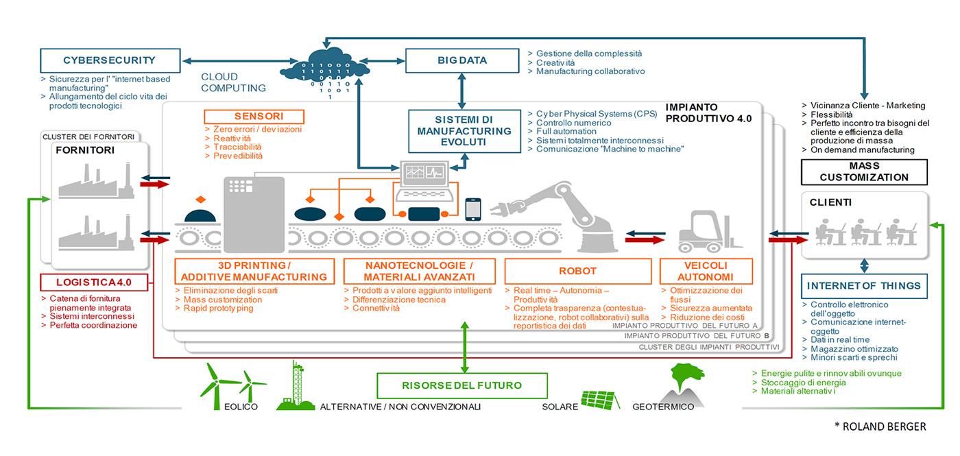 Impresa 4.0 e il Network Nazionale Industria 4.0
