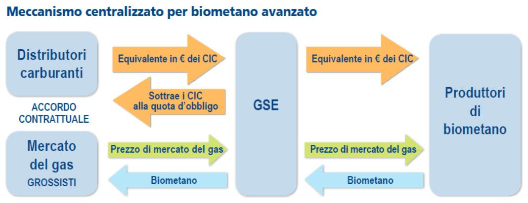Decreto biometano, gli incentivi per i produttori